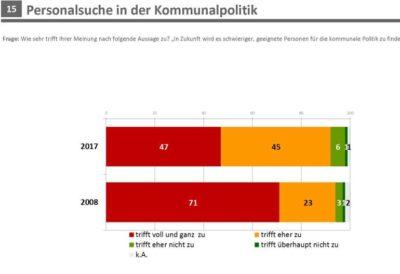 Umfrage-personal-in-der-kommunalpolitik