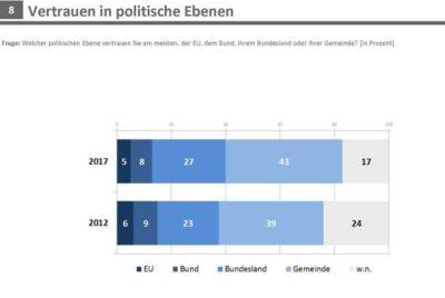 Umfrage-vertrauen-in-politische-ebenen